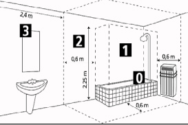 le blog sécurité: salle de bain: pour votre sécurité, pas de ... - Volume Salle De Bains