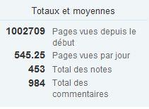 Stats_blog-antiquites